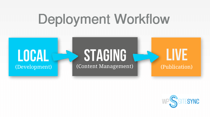ServerPress WPSiteSync Deployment Staging or Local Environment